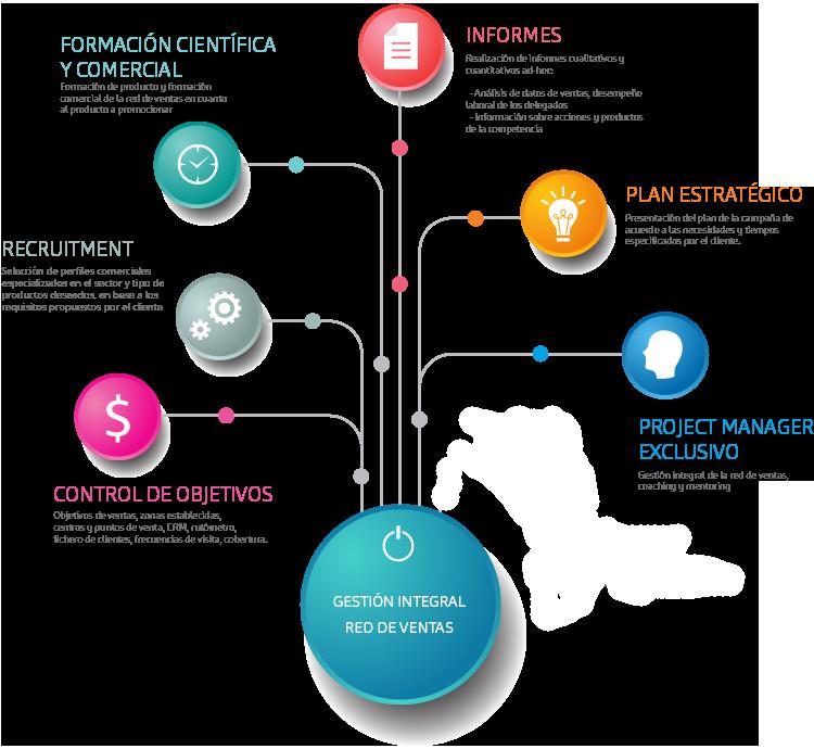 Outsourcing gráfico Empresa de servicios